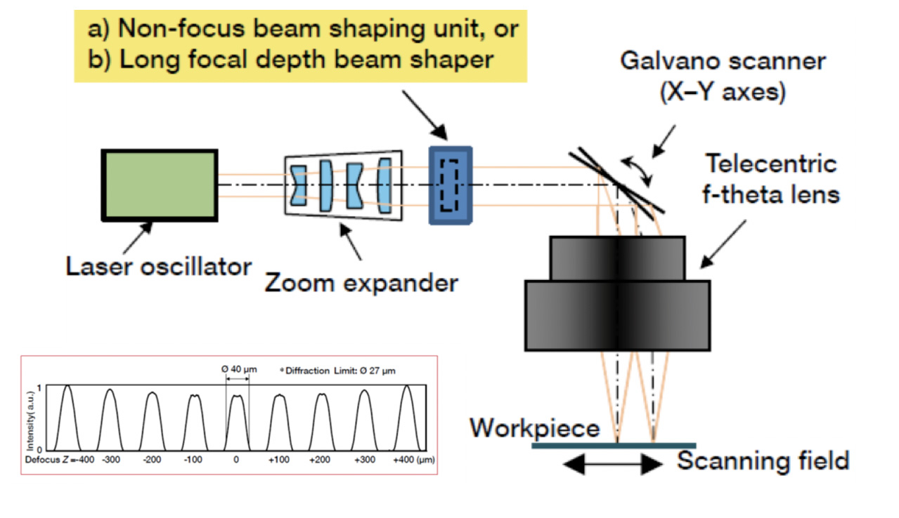 Beam Shaping for Laser Material Processing